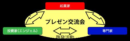 広島で開催される起業家・投資家・専門家プレゼン交流会とは?